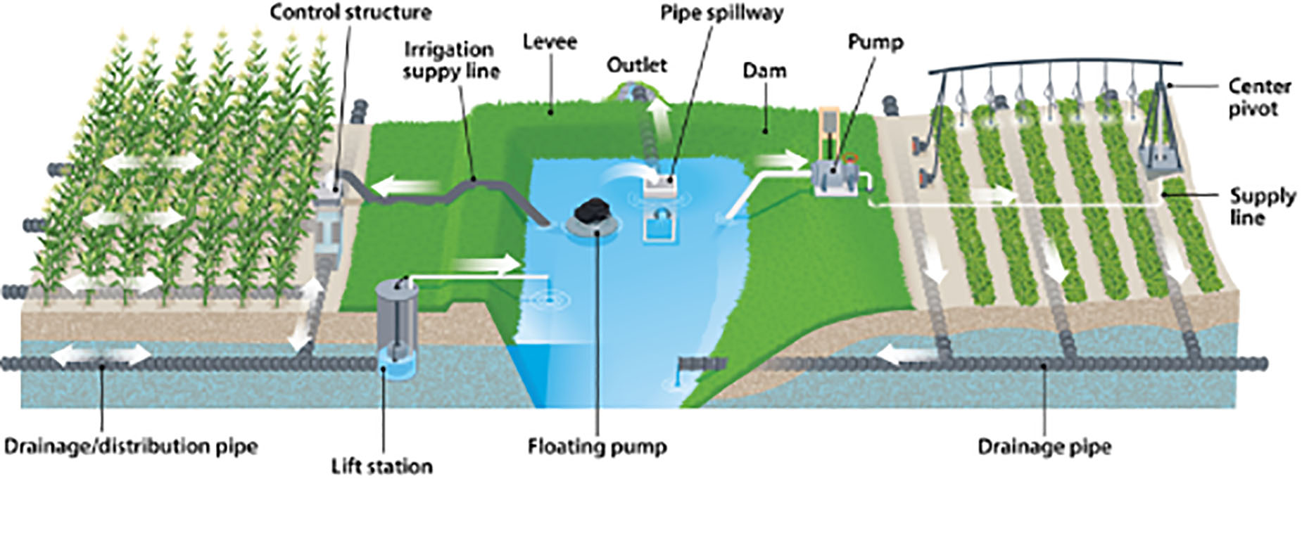Illustration of drainage water recycling.